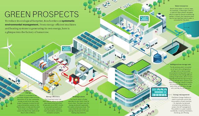 Serviço de consultoria em CO2: Bosch auxilia as empresas de produção a trabalhar em prol da neutralidade climática