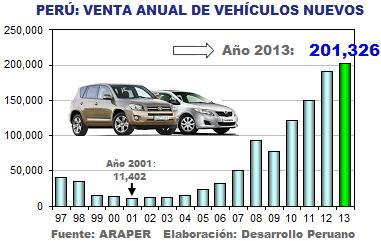 3f81c21d8 Aunque sin un crecimiento tan espectacular como el del 2012, ascendente a  27.1%, la venta de vehículos nuevos en el Perú siguió incrementándose el  último ...