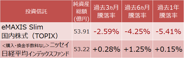 eMAXIS Slim 国内株式(TOPIX)と<購入・換金手数料なし>ニッセイ日経平均インデックスファンドの騰落率
