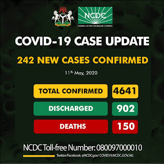 NCDC AFFIRMS 242 NEW CONFIRMED CASES OF CORONAVIRUS IN NIGERIA, BRINGING THE TOTAL CASES IN NIGERIA TO 4641