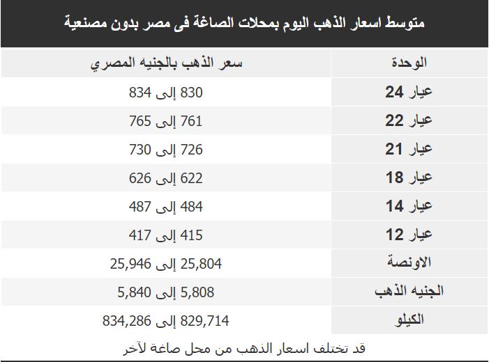 اسعار الذهب اليوم فى مصر Gold الاثنين 13 ابريل 2020
