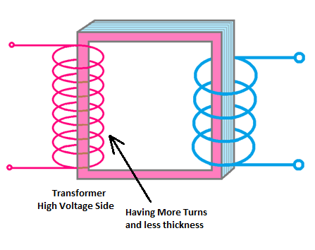 identify Transformer High Voltage (HV) Side, high voltage side of transformer