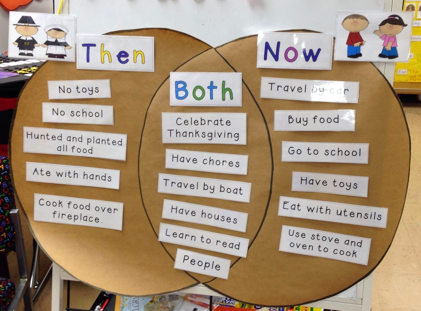 1000+ images about First grade: fall on Pinterest ... |Thanksgiving Comparing Now And Then