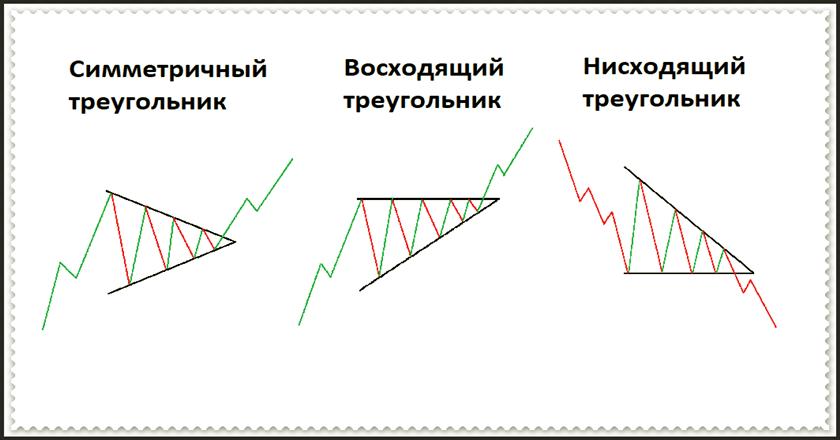 Что такое восходящий треугольник?