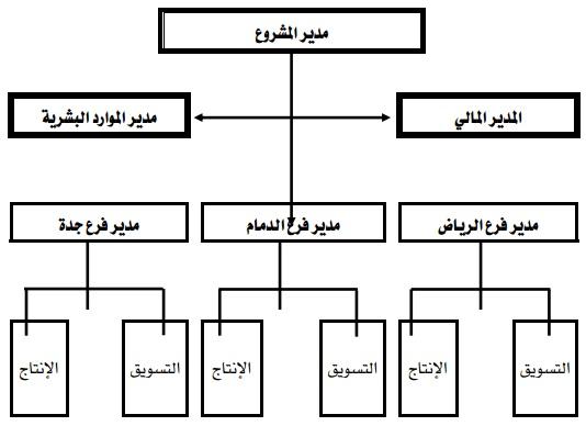 أنواع,الهياكل,التنظيمية