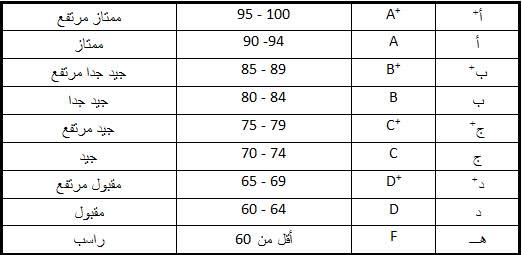 السنة التحضيرية Preparatory Year التعريف بتحضيرية جامعة الملك سعود بن عبدالعزيز للعلوم الصحية تجربة روان
