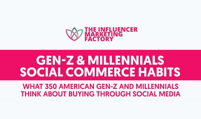 Social Commerce habits of Gen Z and Millennials