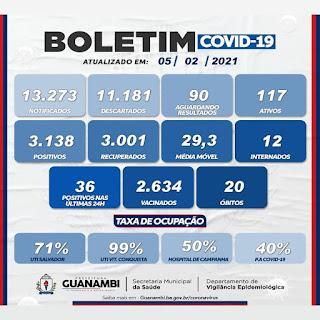 Guanambi registra 20º óbito em decorrência da Covid-19