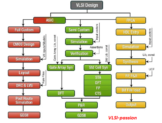 Scope And Opportunities In Electronics And Vlsi In 2020