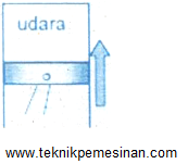 sistem gerakan siklus kerja motor bensi 4 langkah pada saat kompresi