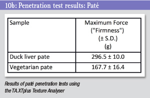 Penetration test table - pate