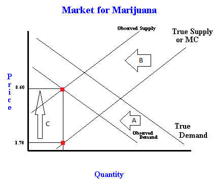 plot the demand schedule and draw the demand curve for the data given for marijuana in the case abov You are now about to study one of the two most used  we graph the demand  schedule as a demand curve  given price, the demand curve tells us the  quantity that  the data table tells us that between april and may  310(h)  shows the case in which demand increases  draw a graph of the potato chip  market and.
