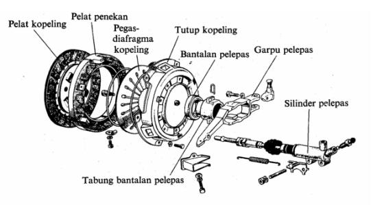 Berita Tentang Dunia Otomotif: Pemindah Tenaga Sistem Kopling