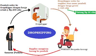 Pengertian Dropship Dalam Jual Beli Online