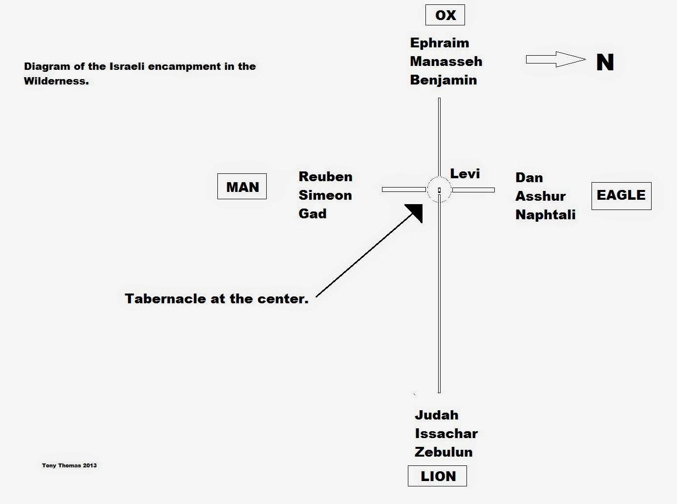 Diagram Of The Tabernacle Moses Baby Teeth One Step Behind Him Israelite Camp In
