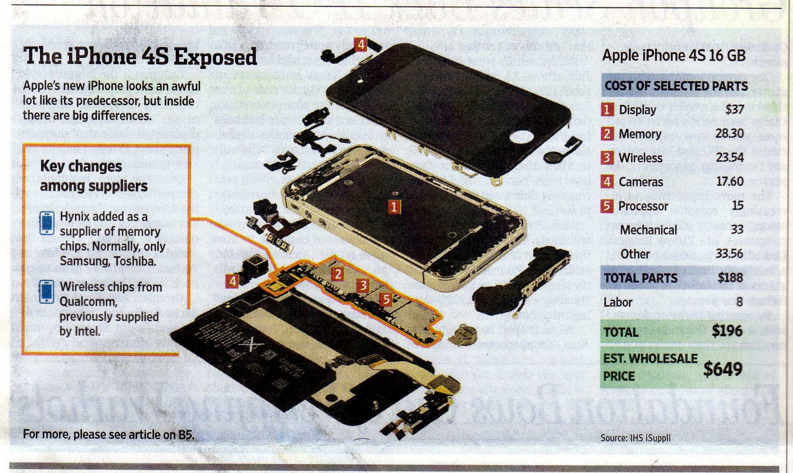 Iphone 4s Parts Diagram Label Animal Cell Worksheet 7 Prong Wiring Pigtail Get Free Image About