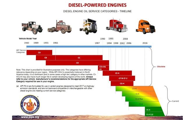 Ký hiệu (API) động cơ Diesel