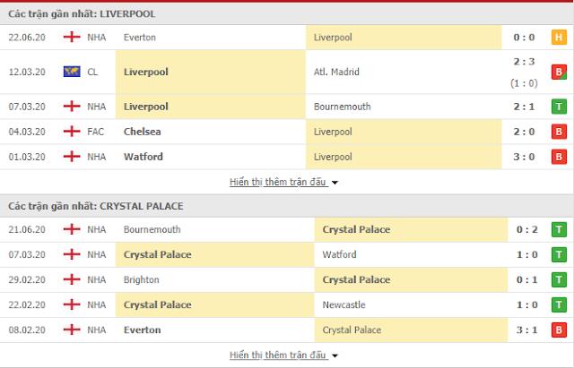 12BET Tip Liverpool vs Crystal Palace, 02h15 ngày 25/6 - Ngoại Hạng Anh Live3