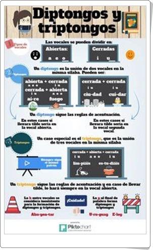 """""""Diptongos y triptongos"""" (Infografía de Lengua Española)"""