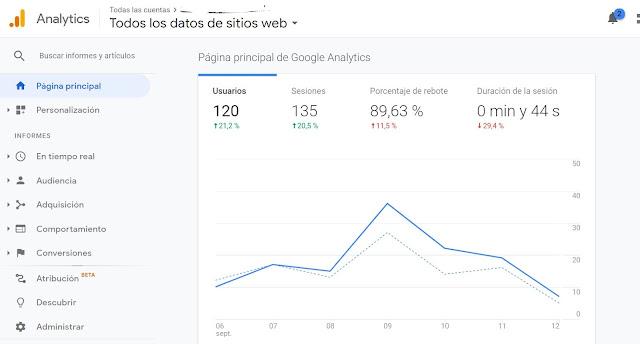 Luego ingresa a Google Analytics. Una vez que estemos en Analytics si somos usuarios nuevos nos llevará a la pantalla de bienvenida, si  ya hemos configurado otras propiedades o sitios web aparecerán aquellos que ya hemos validado.