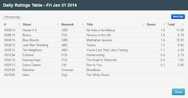 Final Adjusted TV Ratings for Friday 31st January 2014
