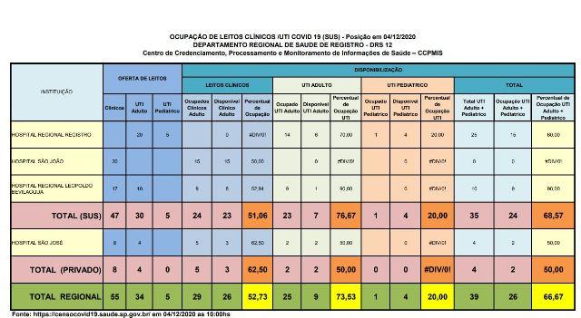 Ocupação de leitos de UTI Adulto esta em 76,67 por cento no Vale do Ribeira