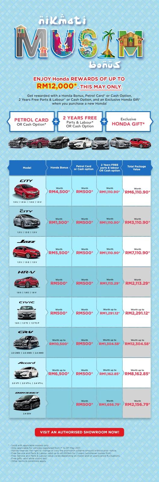Honda Malaysia Rewards Discount Promo