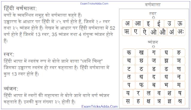 Hindi Varnamala - Pribhasha & Bhed