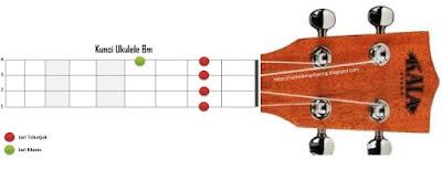 chord kunci bm ukulele kentrung senar 4