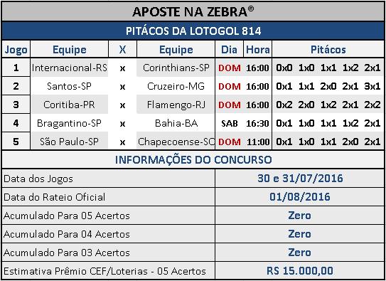 LOTOGOL 814 - PALPITES / PITÁCOS DA ZEBRA