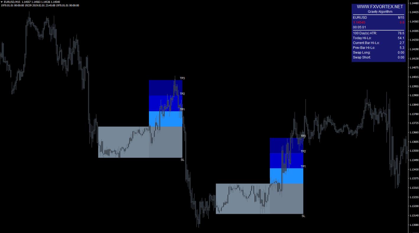 Forexprofitway: la mejor herramienta de compraventa de divisas 2