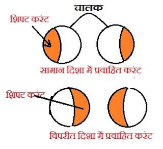 proximity effect in hindi