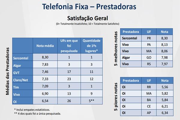 Telefonia Fixa: Sercomtel, Algar, GVT e Claro/NET têm melhor avaliação; Oi é a pior avaliada