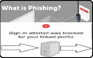 phishing meaning, types of phishing, types of phishing, phishing attacks, phishing email