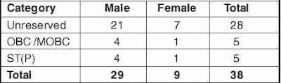 Prison Department, Assam Recruitment  2020 jail warder 173 posts