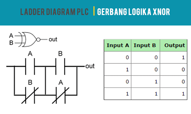 Ladder Diagram PLC Gerbang Logika XNOR