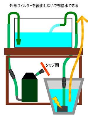 排水ドレーンから給水。外部フィルターを経由しない方法