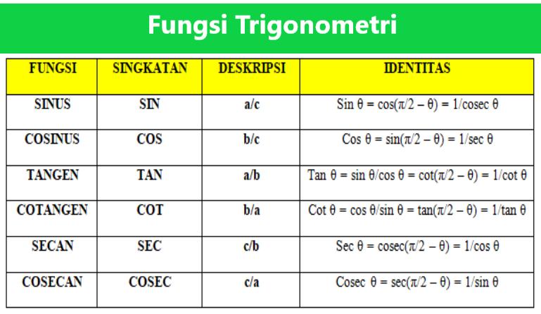Tabel Fungsi Trigonometri Sin, Cos, Tan, Cosec, Sec, dan Cot