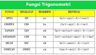 Tabel Fungsi Trigonometri Sin, Cos, Tan, Cosec, Sec, & Cot
