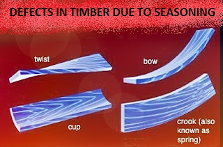 Defects of timber