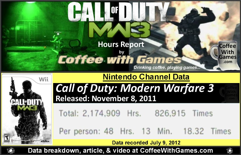 Coffee With Games How Many Hours Have Wii Owners Played Call Of Duty Modern Warfare 3 Modern Warfare 3 Hours Report