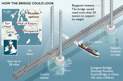 Scotland to Ireland bridge