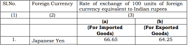 Customs Exchange Rate Notification w.e.f. 2nd November 2018