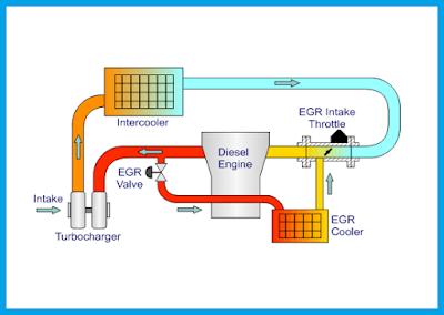 mungkin bagi kalian yang memiliki mobil bermesin diesel Apa Itu EGR ? Mengenal Exhaust Gas Recirculation EGR Mesin