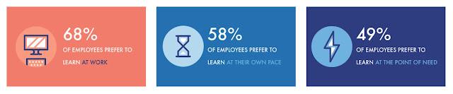 Новая парадигма корпоративного образования: обучение в потоке работы