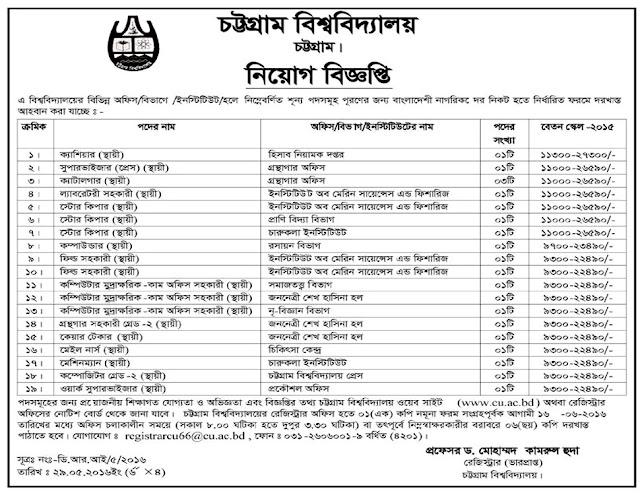 Chittagong University Job Circular 2016