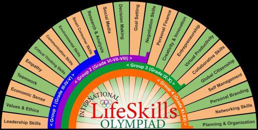 International Life Skills Olympiad 2021