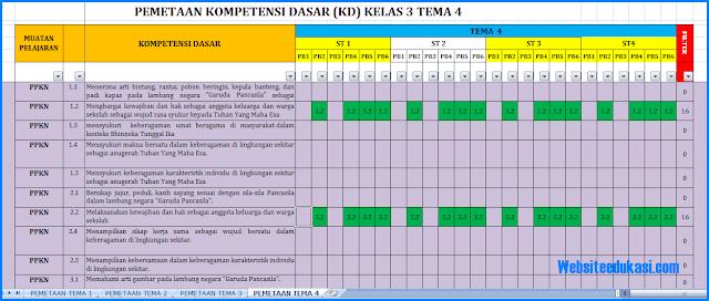 Pemetaan KD Kelas 3 SD/MI K13 Revisi 2018