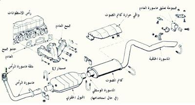 وظائف نظام العادم (الشكمان)في السيارة