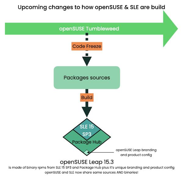 openSUSE & SLE στο μέλλον